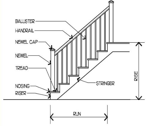 Basic Components Of Stairs With Lebelled Diagram