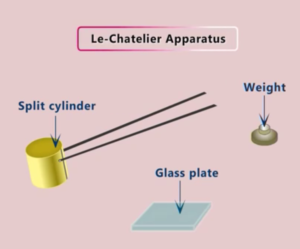 Le Chatelier Soundness Apparatus