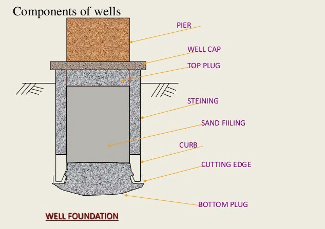 Cassions Or Well Foundation
