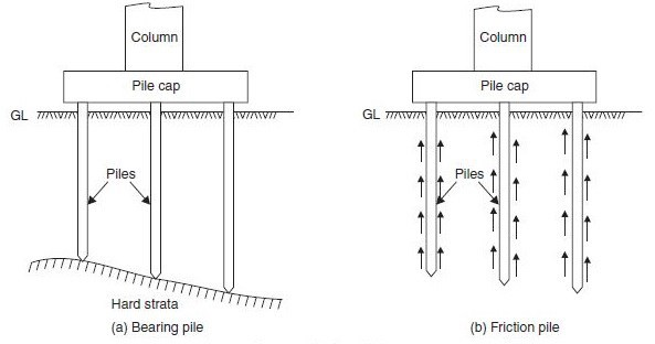 Pile Foundation Types Of Foundation