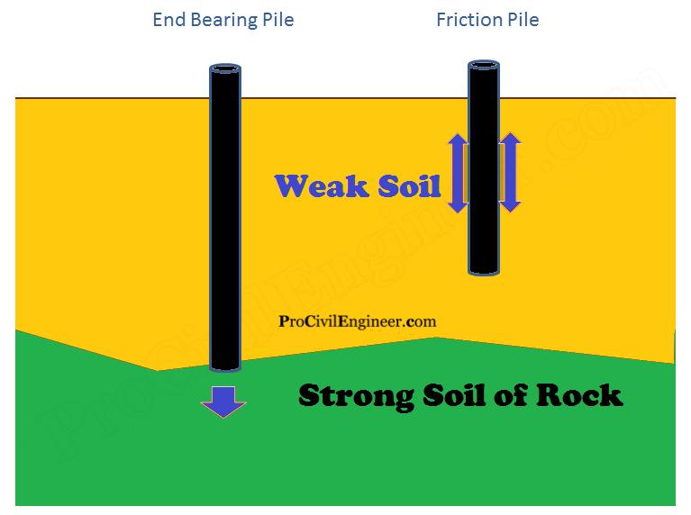 Pile Foundation Diagram