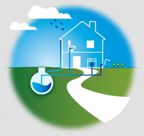 Rain Water Harvesting Picture for Logo Profile Picture or Batch