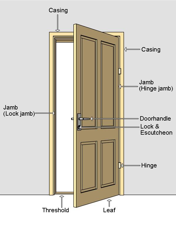 Picture of Door with its Parts - Door_terminilogy